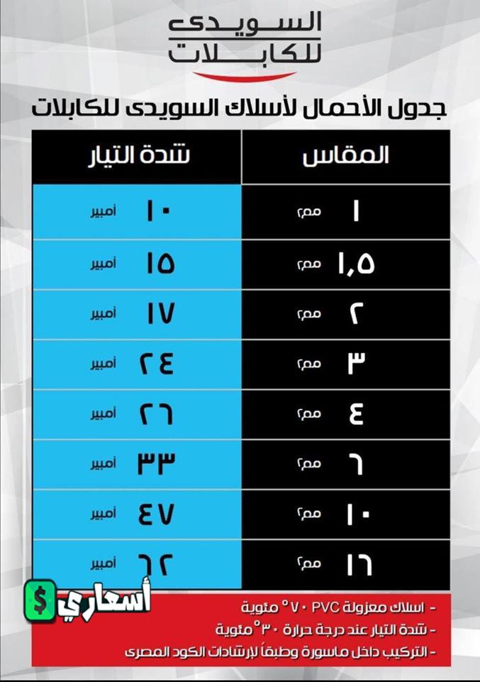 اسعار كابلات السويدى النحاس 2021 pdf من شركة السويدى للكابلات مصر